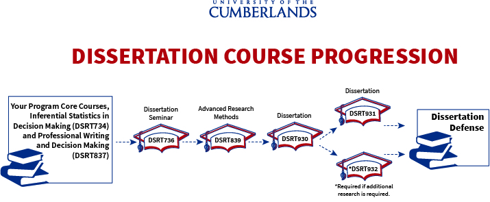 Dissertation Course Progression Example
